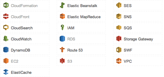 AWS Console Toolbar Icons